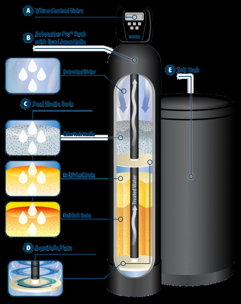 ReIonator Pro Cutaway Graphic