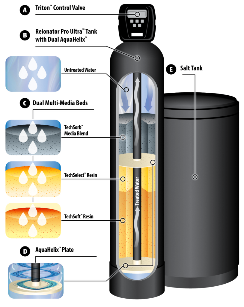 Abacus ReIonator Pro Ultra Cutaway