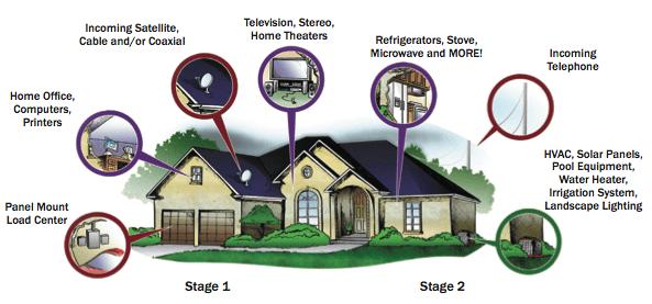 Surge Protection Damage Areas